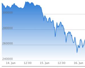 仮想通貨 暴落