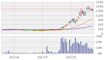 リミックスポイント株価
