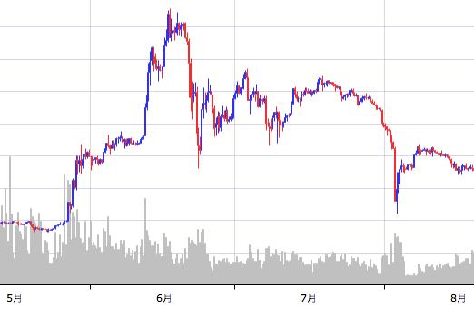 ビットコイン 半減期