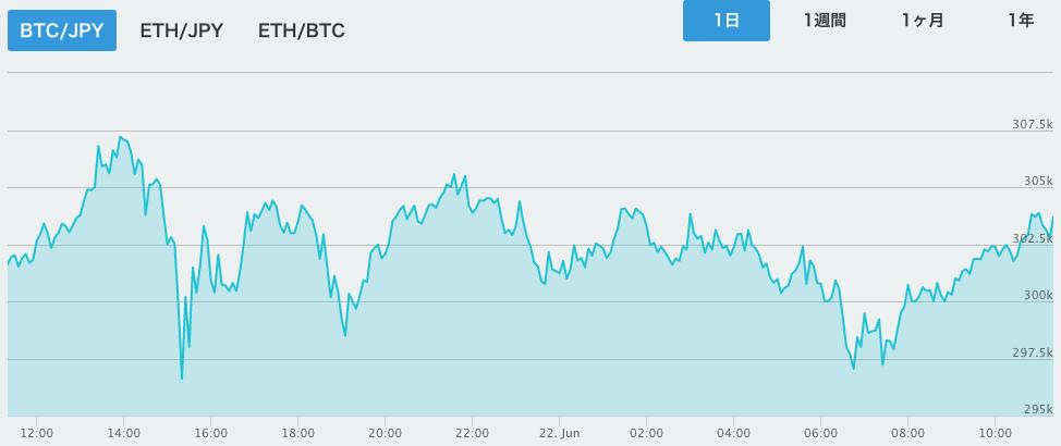 仮想通貨 チャート